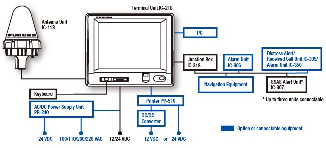 中频高频无线电话 FS-1575(150 W)1